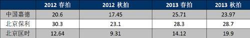 三家拍卖公司近年成交额数据统计(单位为亿元) 整理:中国经济网记者徐磊