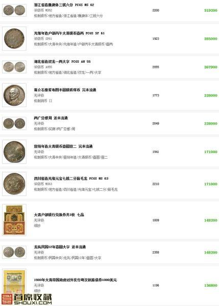 上海崇源钱币专场成交价TOP10