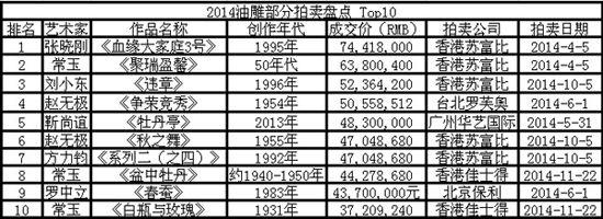 2014艺术市场时局:2014油雕拍卖盘点TOP10