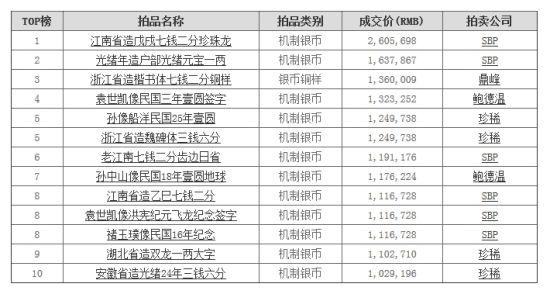香港钱币春拍TOP10:机制币独霸 江南珍珠龙260万