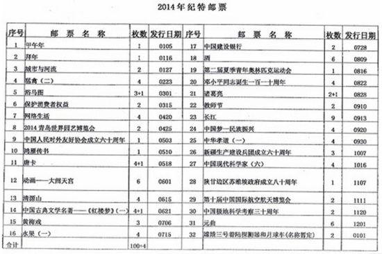 此为中国邮政集团公司邮资票品处发往全国各省公司的2014年新邮发行计划传真稿。