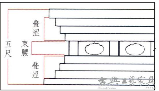 中国古代髹漆家具兼起居文化的形成