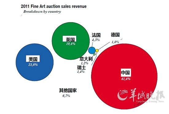 全球最权威的艺术市场信息公司Artprice发布《2011年全球艺术市场发展报告》,确认中国首次超越美国,成为全球最大艺术品交易市场。