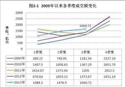 2009年以来各季度成交额变化
